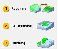 ezmillpro-Roughing/Re-Roughing/Finishing