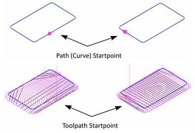 ezcam-startpoint-2015