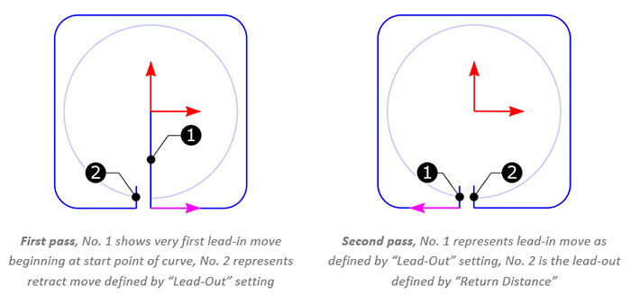 020-xyuv-machining-additional-return-distance-for-multiple-passes